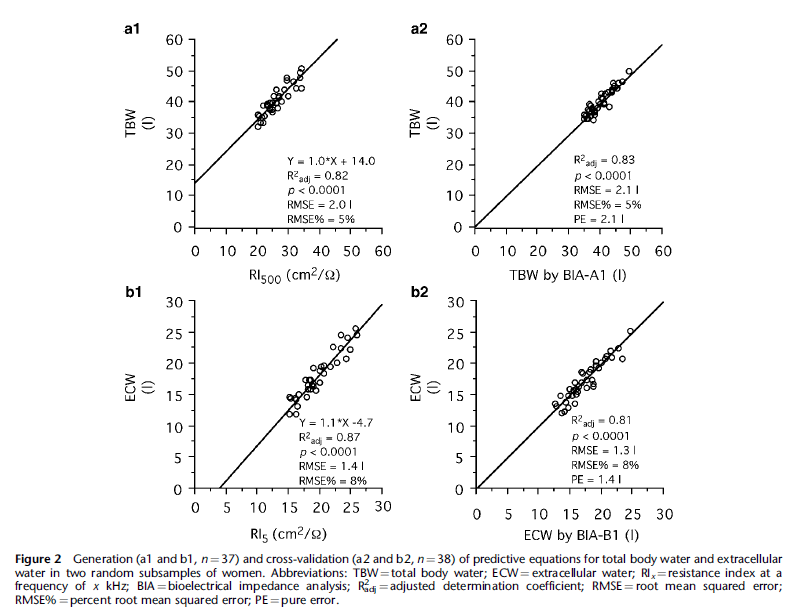 figure 2 Body water distribution in severe obesity and its assessment from eight-polar bioelectrical impedance analysis
