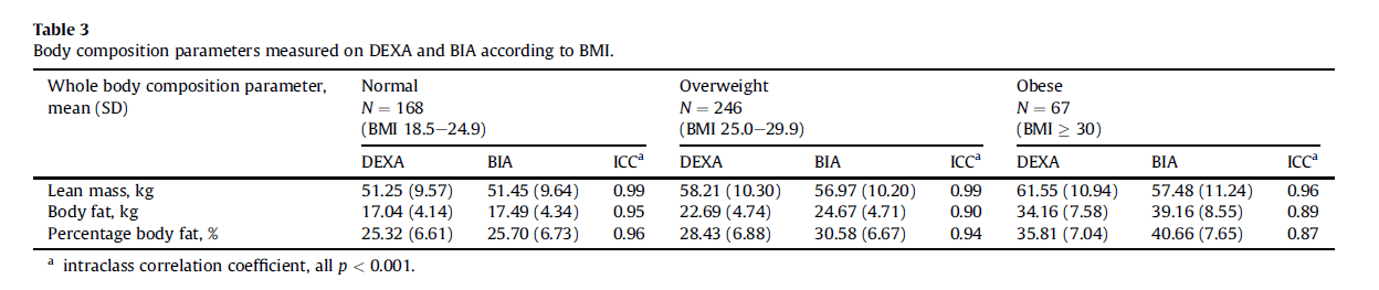table 3 accuracy of direct segmental multi-frequency bioimpedance analysis in the assessment of total body and segmental body composition in middle-aged adult population